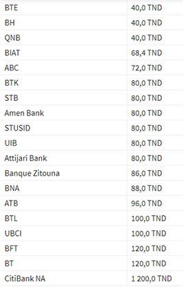 Comparatif des banques tunisiennes